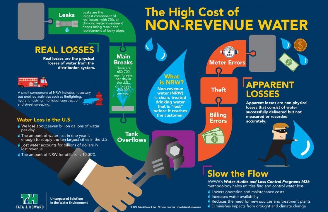 en.techbizdesign.com Water infographic