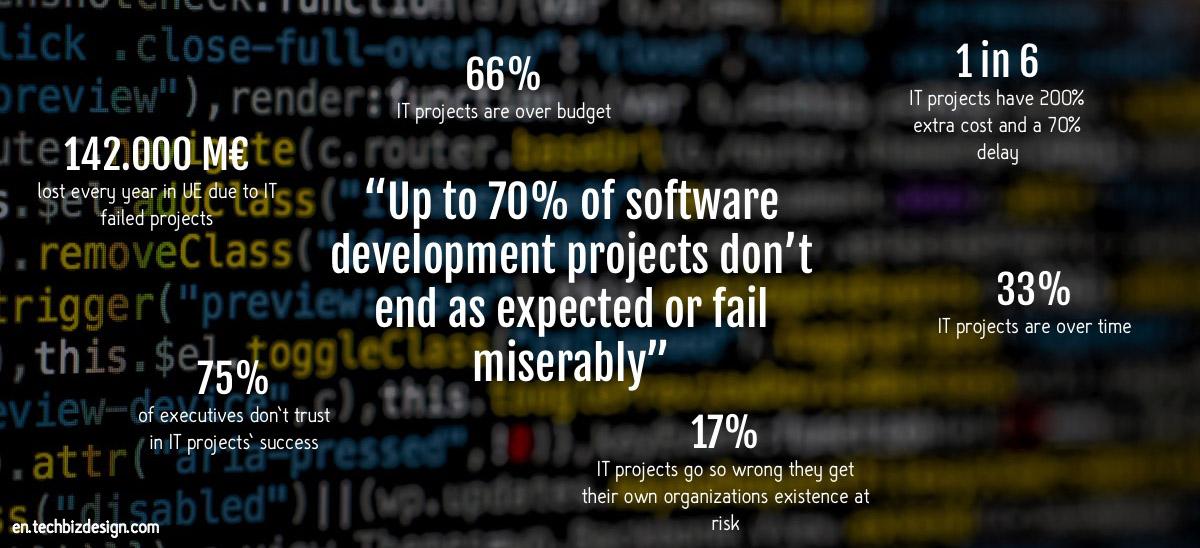 en.techbizdesign.com software projects fail 3