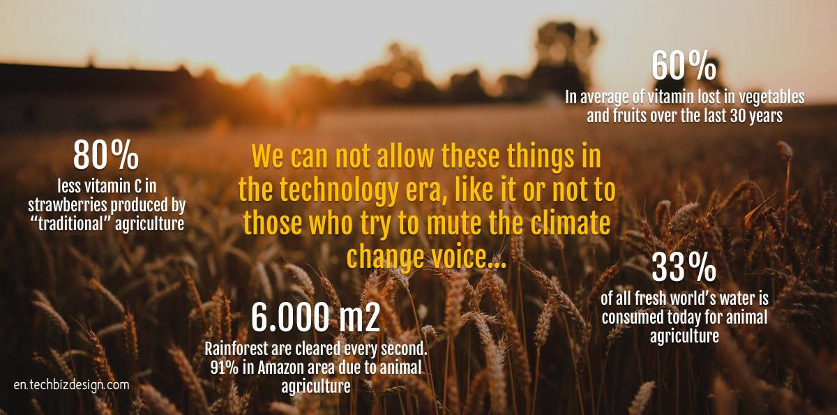 en.techbizdesign.com unsustainable future 2